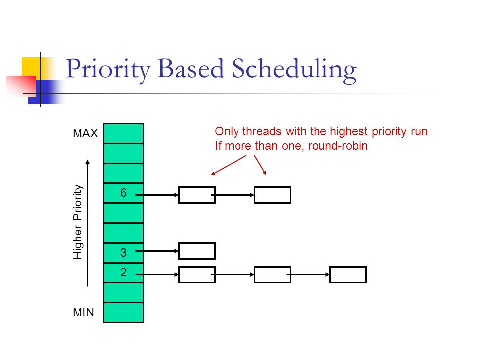 Priority Based Scheduling MIN MAX Higher Priority 2 3 6 Only threads with the highest priority run If more than one, round-robin