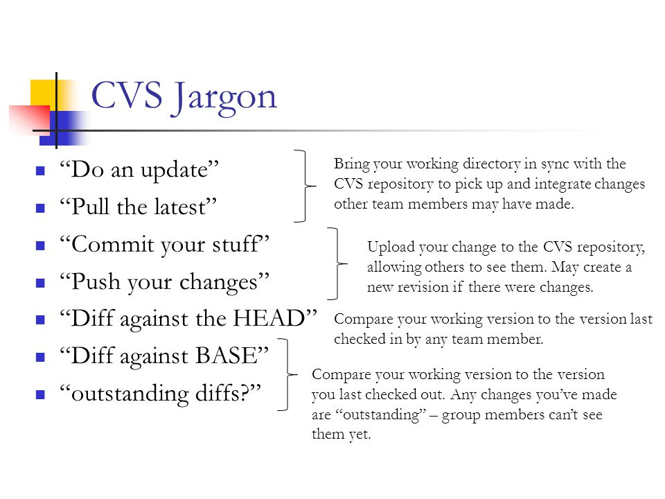 CVS Jargon Do an update Pull the latest Commit your stuff Push your changes Diff against the HEAD Diff against BASE outstanding diffs Bring your working directory in sync with the CVS repository to pick up and integrate changes other team members may have made.