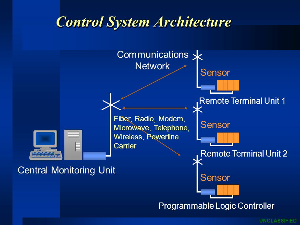 UNCLASSIFIED Control System Architecture Central Monitoring Unit Communications Network Sensor Remote Terminal Unit 1 Remote Terminal Unit 2 Sensor Programmable Logic Controller Sensor Fiber, Radio, Modem, Microwave, Telephone, Wireless, Powerline Carrier
