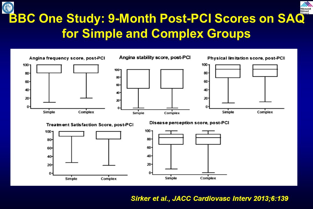 Sirker et al., JACC Cardiovasc Interv 2013;6:139 BBC One Study: Direction of Change in Individual Patients' Scores on SAQ