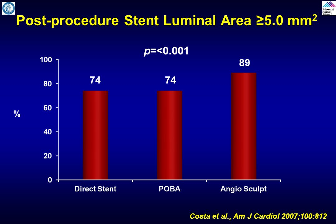 Stent Expansion by Plaque Morphology Pre-dilatation with AngioSculpt Pre-dilatation with POBA Direct Stent Soft877574 Calcific907572 Fibrotic878277 Mixed877776 % Optimal Stent Expansion Costa et al., Am J Cardiol 2007;100:812
