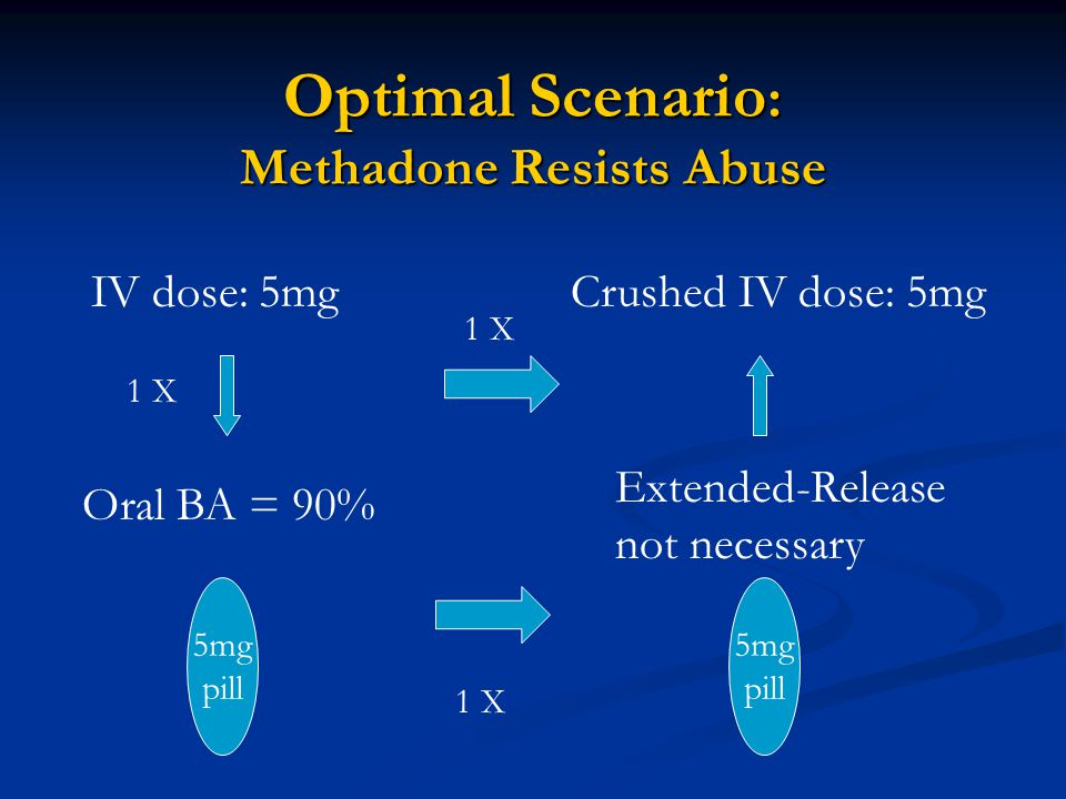 Optimal Scenario : Methadone Resists Abuse 5mg pill IV dose: 5mg Oral BA = 90% Extended-Release not necessary Crushed IV dose: 5mg 1 X 5mg pill