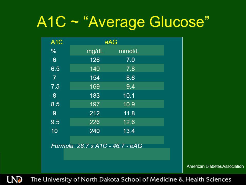 A1C ~ Average Glucose American Diabetes Association A1C eAG % mg/dL mmol/L 61267.0 6.51407.8 71548.6 7.51699.4 818310.1 8.519710.9 921211.8 9.522612.6 1024013.4 Formula: 28.7 x A1C - 46.7 - eAG