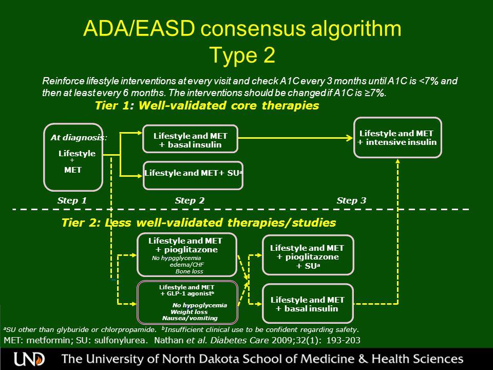 ADA/EASD consensus algorithm Type 2 MET: metformin; SU: sulfonylurea.
