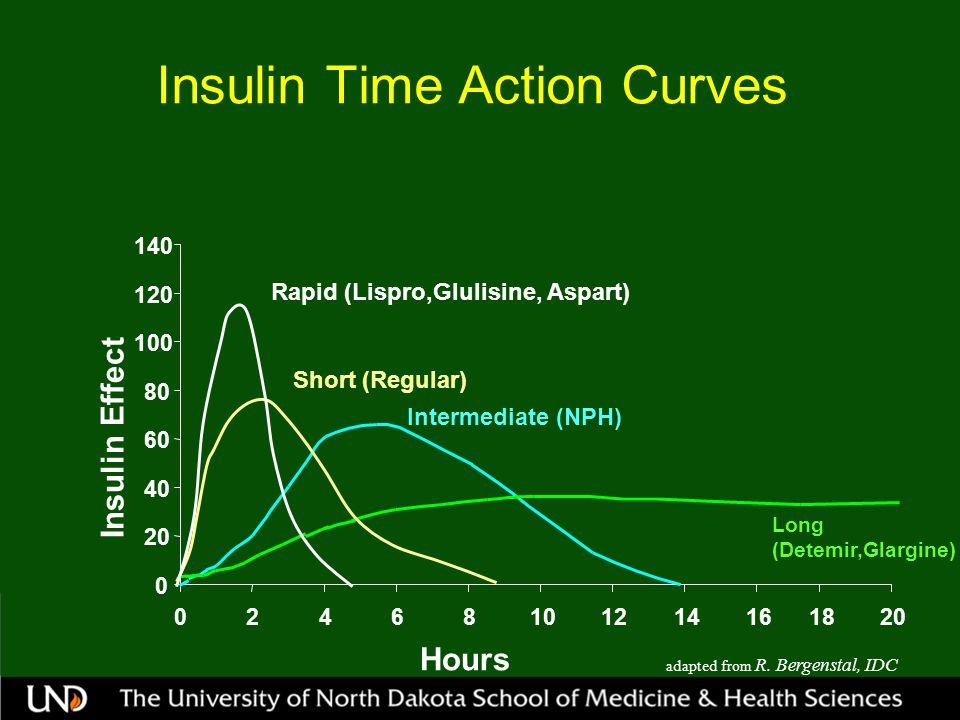 Insulin Time Action Curves 0 20 40 60 80 100 120 140 0246810121416 Insulin Effect Hours 1820 Intermediate (NPH) Long (Detemir,Glargine) Short (Regular) Rapid (Lispro,Glulisine, Aspart) adapted from R.