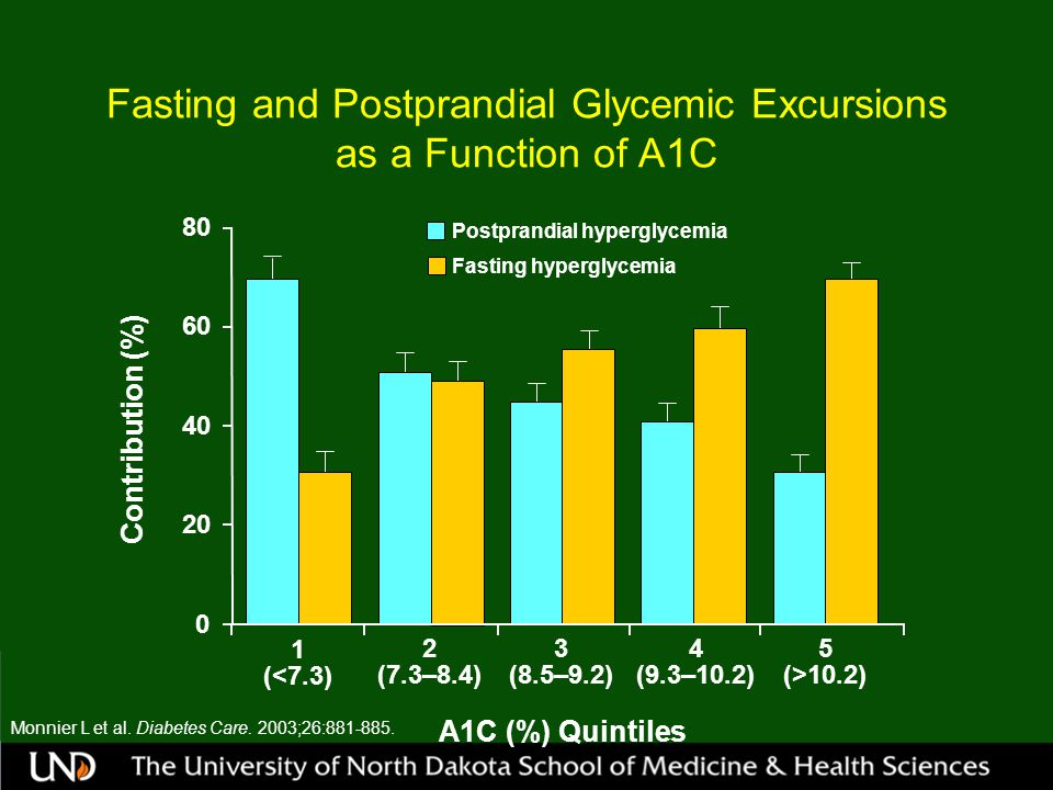 Fasting and Postprandial Glycemic Excursions as a Function of A1C Monnier L et al.