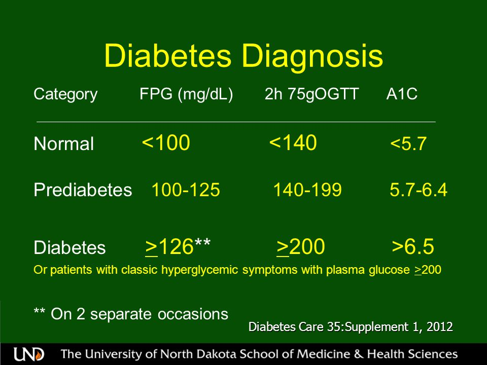 Diabetes Diagnosis Category FPG (mg/dL) 2h 75gOGTT A1C Normal <100 <140 <5.7 Prediabetes 100-125 140-199 5.7-6.4 Diabetes >126** >200 >6.5 Or patients with classic hyperglycemic symptoms with plasma glucose >200 ** On 2 separate occasions Diabetes Care 35:Supplement 1, 2012