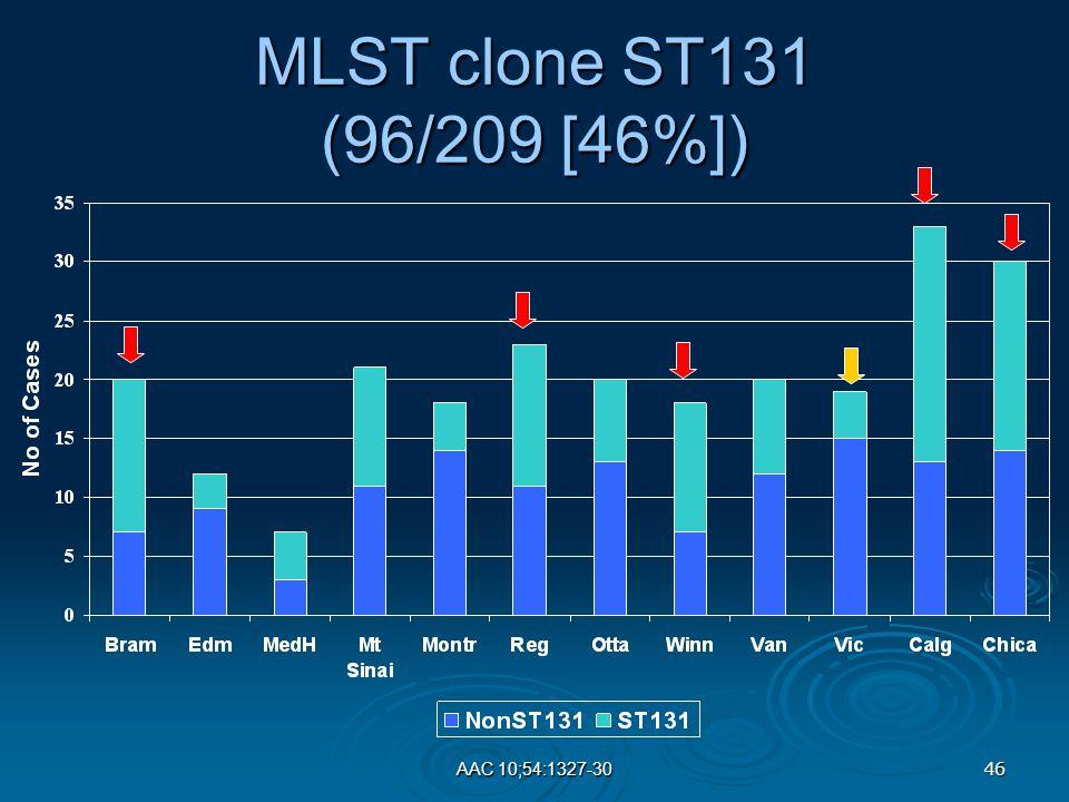 46 AAC 10;54:1327-30 MLST clone ST131 (96/209 [46%])