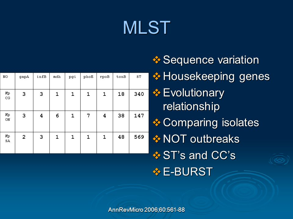 AnnRevMicro 2006;60:561-88 MLST  Sequence variation  Housekeeping genes  Evolutionary relationship  Comparing isolates  NOT outbreaks  ST's and CC's  E-BURST NOgapAinfBmdhpgiphoErpoBtonBST Kp CG 33111118340 Kp ON 34617438147 Kp SA 23111148569