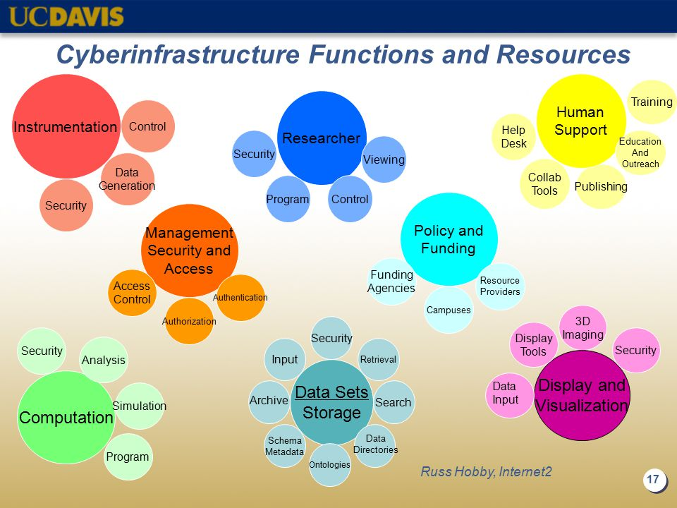 17 Cyberinfrastructure Functions and Resources Instrumentation Security Control Data Generation Computation Analysis Simulation Program Security Management Security and Access Authentication Access Control Authorization Researcher Control Program Viewing Security 3D Imaging Display and Visualization.