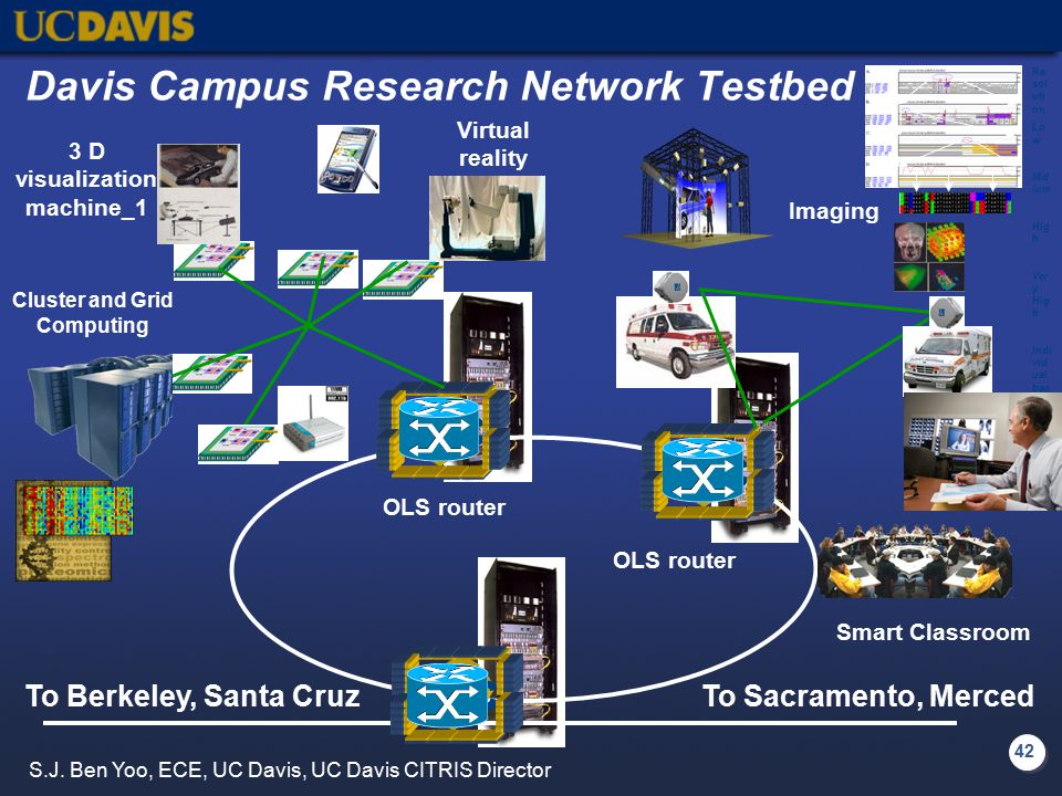 42 OXC OLS router To Berkeley, Santa CruzTo Sacramento, Merced Davis Campus Research Network Testbed Virtual reality Cluster and Grid Computing 3 D visualization machine_1 Smart Classroom Imaging Re sol uti on Lo w Mid ium Hig h Ver y Hig h Indi vid ual bas epa irs S.J.