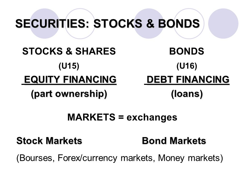 SECURITIES: STOCKS & BONDS STOCKS & SHARES (U15) EQUITY FINANCING (part ownership) BONDS (U16) DEBT FINANCING (loans) MARKETS = exchanges Stock MarketsBond Markets (Bourses, Forex/currency markets, Money markets)