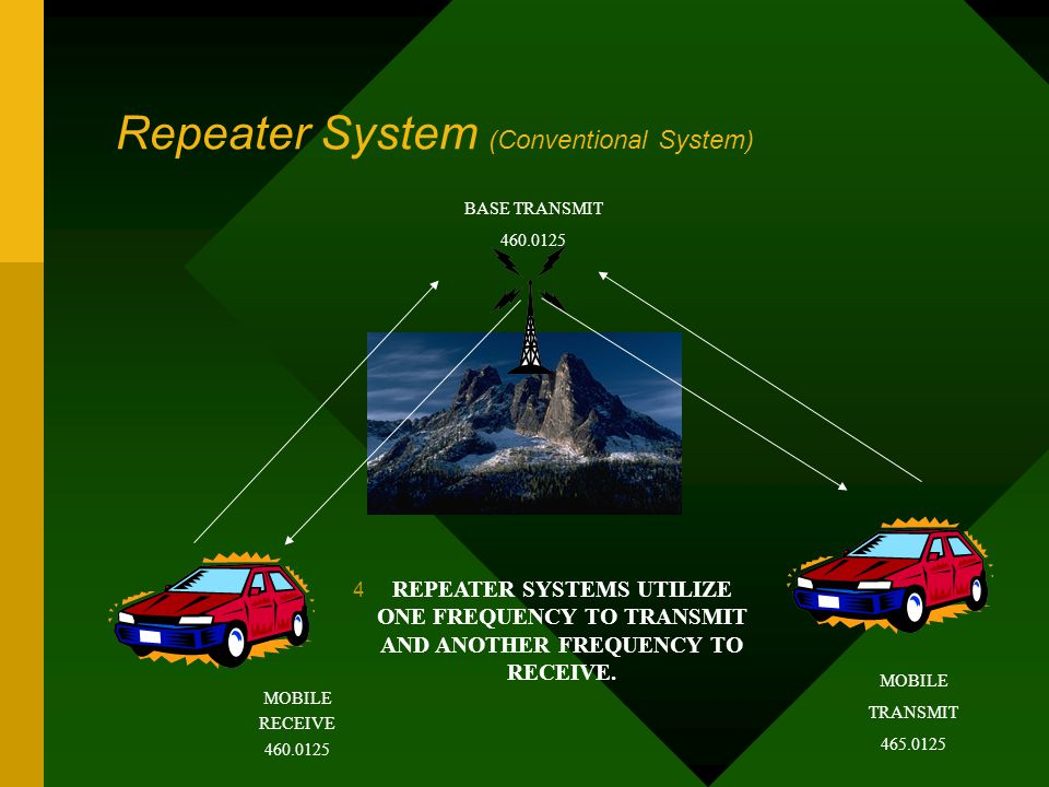 Repeater System (Conventional System) MOBILE RECEIVE 460.0125 MOBILE TRANSMIT 465.0125 BASE TRANSMIT 460.0125 4 REPEATER SYSTEMS UTILIZE ONE FREQUENCY
