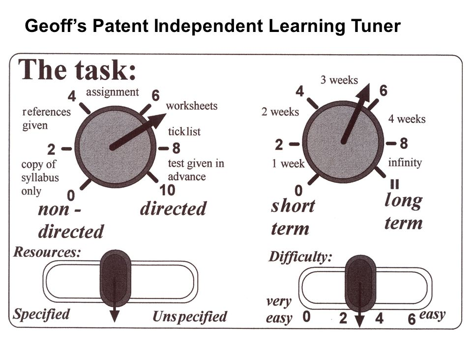 Geoff's Patent Independent Learning Tuner