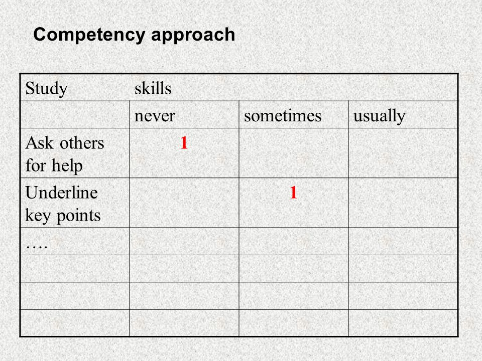 Studyskills neversometimesusually Ask others for help 1 Underline key points 1 …. Competency approach