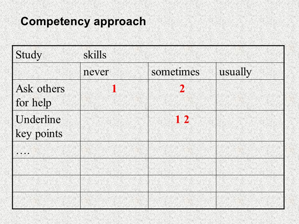 Studyskills neversometimesusually Ask others for help 12 Underline key points 1 2 …. Competency approach