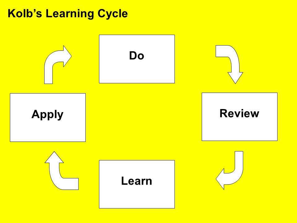 Kolb's Learning Cycle Do Apply Review Learn