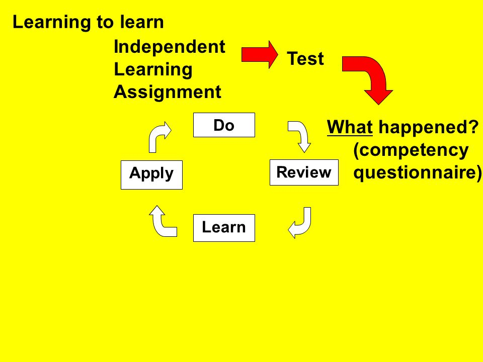 Do Apply Review Learn Learning to learn Independent Learning Assignment Test What happened? (competency questionnaire)