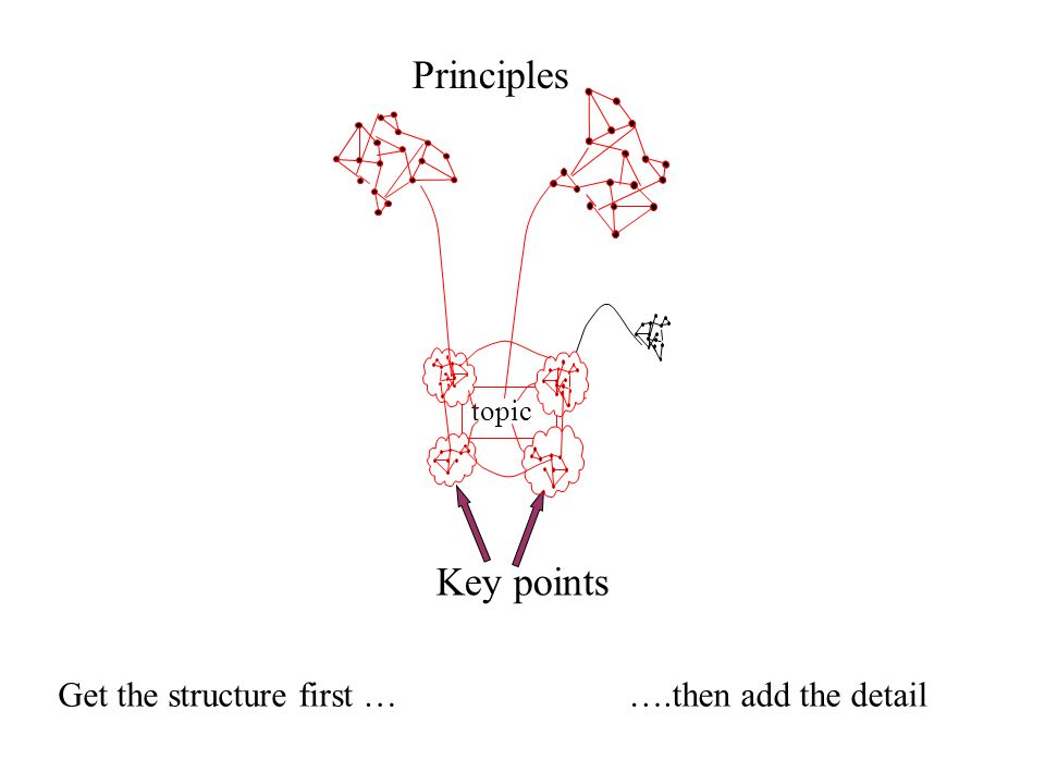 Principles Key points Get the structure first …….then add the detail topic