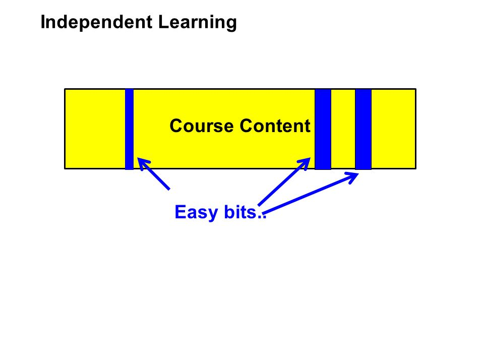 Course Content Independent Learning Easy bits..are not taught, instead ….