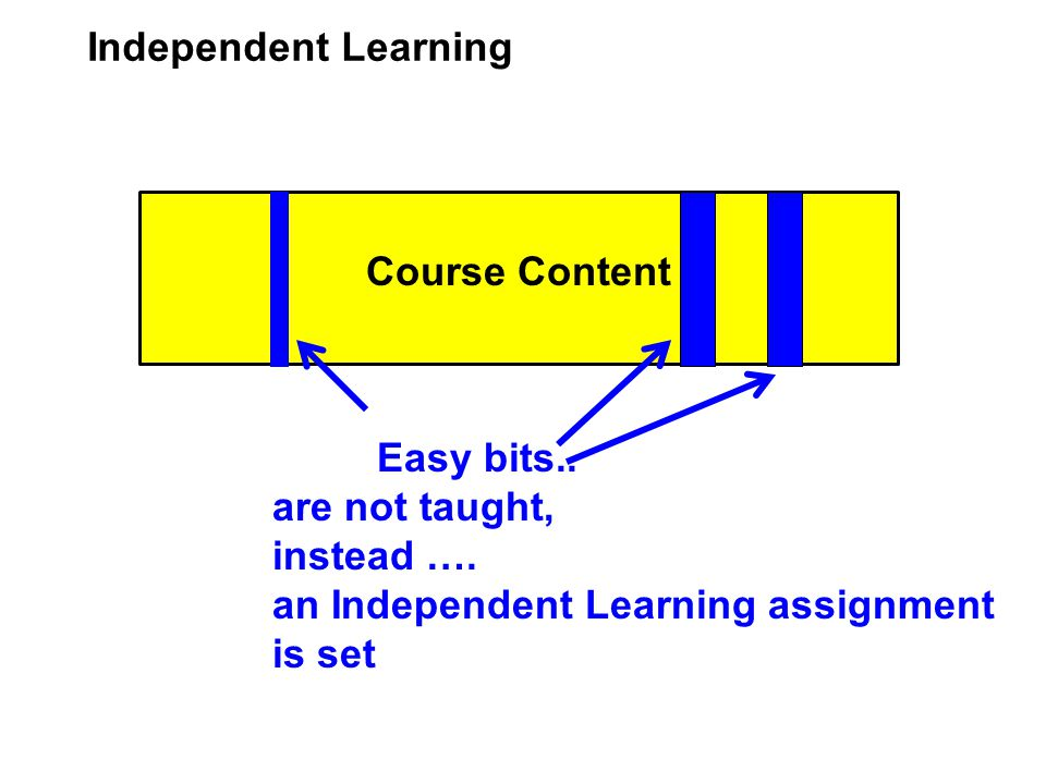 Course Content Independent Learning Easy bits.. are not taught, instead ….