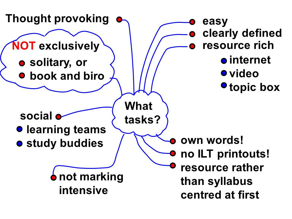 Do Apply Review Learn Learning to learn Independent Learning Assignment Test