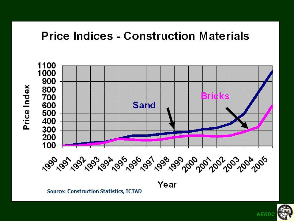 Source: Construction Statistics, ICTAD NERDC