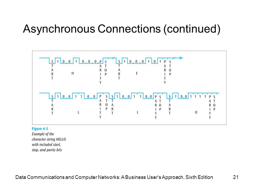 Data Communications and Computer Networks: A Business User s Approach, Sixth Edition21 Asynchronous Connections (continued)