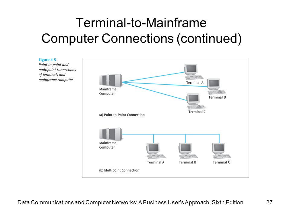Data Communications and Computer Networks: A Business User's Approach, Sixth Edition27 Terminal-to-Mainframe Computer Connections (continued)