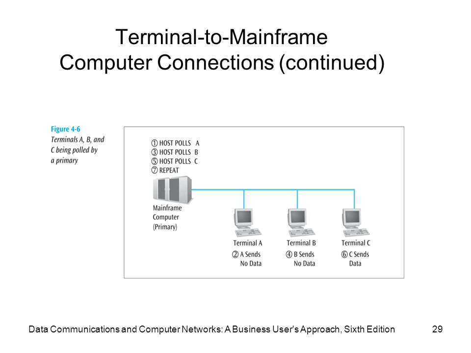 Data Communications and Computer Networks: A Business User s Approach, Sixth Edition29 Terminal-to-Mainframe Computer Connections (continued)