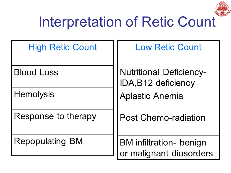 Interpretation of Retic Count Low Retic Count Nutritional Deficiency- IDA,B12 deficiency Aplastic Anemia Post Chemo-radiation BM infiltration- benign