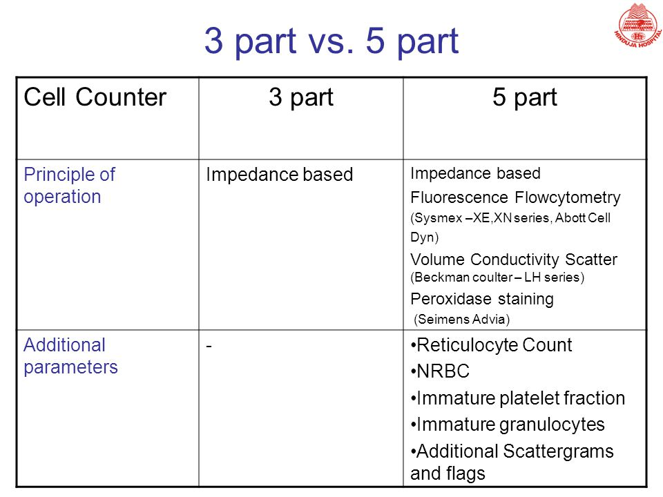 3 part vs. 5 part Cell Counter3 part5 part Principle of operation Impedance based Fluorescence Flowcytometry (Sysmex –XE,XN series, Abott Cell Dyn) Vo