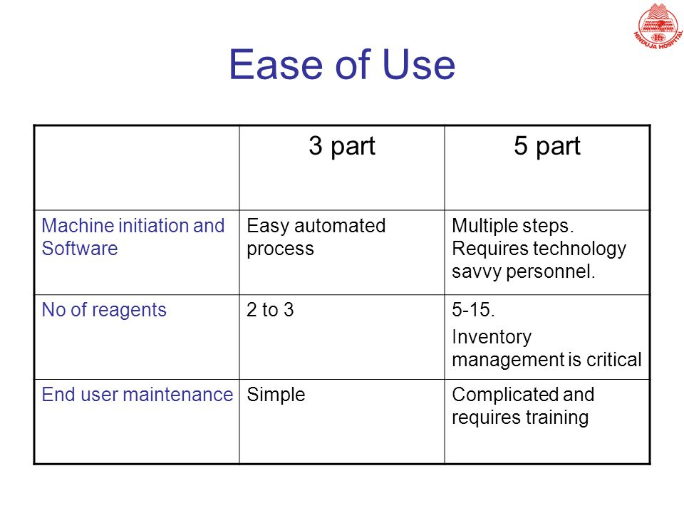 Ease of Use 3 part5 part Machine initiation and Software Easy automated process Multiple steps. Requires technology savvy personnel. No of reagents2 t