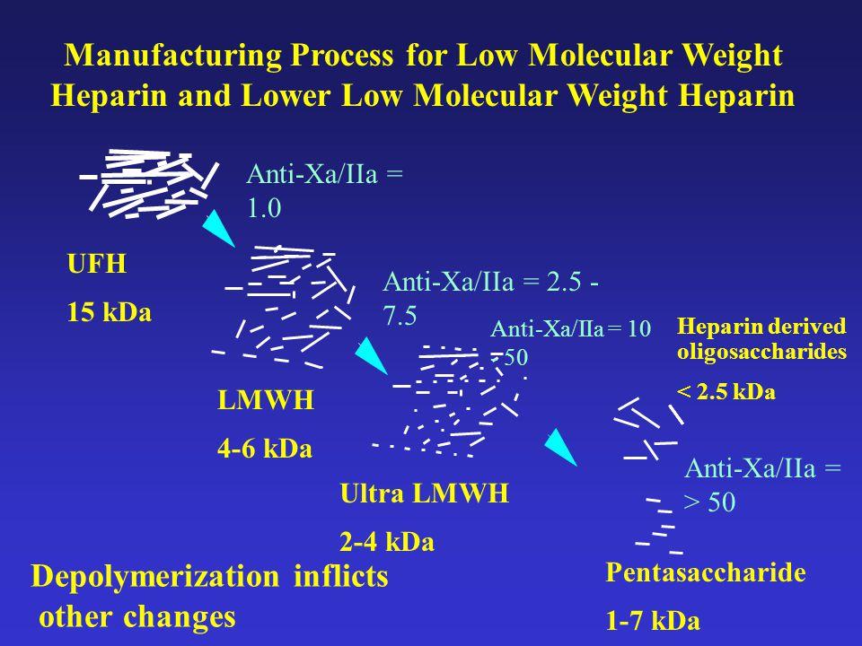Manufacturing Process for Low Molecular Weight Heparin and Lower Low Molecular Weight Heparin UFH 15 kDa LMWH 4-6 kDa Ultra LMWH 2-4 kDa Pentasaccharide 1-7 kDa Heparin derived oligosaccharides < 2.5 kDa Anti-Xa/IIa = 1.0 Anti-Xa/IIa = 2.5 - 7.5 Anti-Xa/IIa = 10 - 50 Anti-Xa/IIa = > 50 Depolymerization inflicts other changes