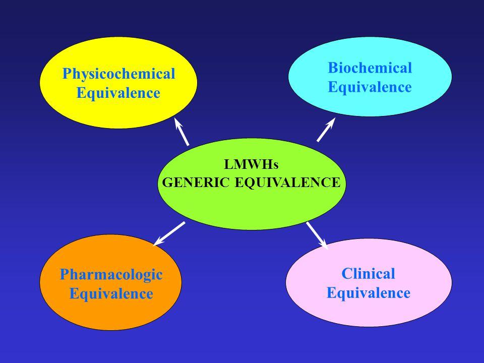 LMWHs GENERIC EQUIVALENCE Physicochemical Equivalence Biochemical Equivalence Clinical Equivalence Pharmacologic Equivalence