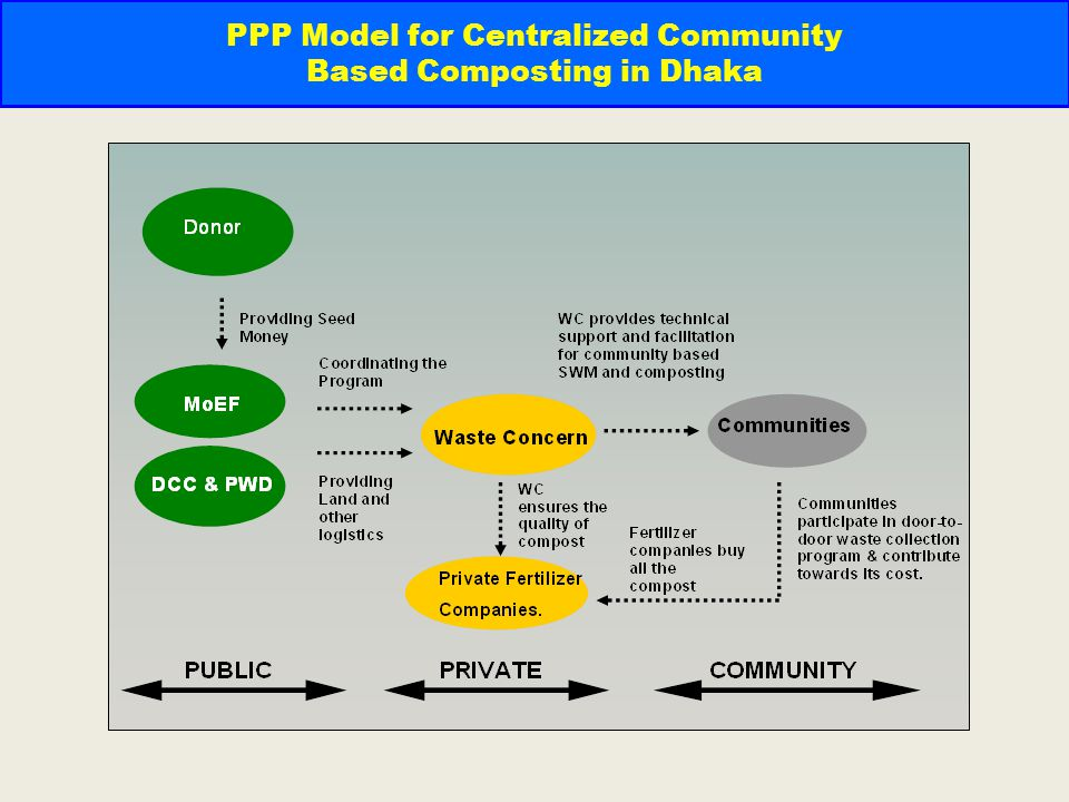 PPP Model for Centralized Community Based Composting in Dhaka