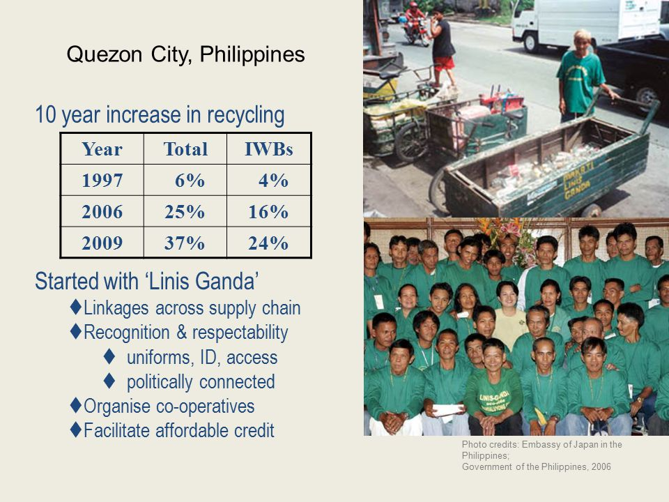 Quezon City, Philippines Started with 'Linis Ganda'  Linkages across supply chain  Recognition & respectability  uniforms, ID, access  politically connected  Organise co-operatives  Facilitate affordable credit Photo credits: Embassy of Japan in the Philippines; Government of the Philippines, 2006 YearTotalIWBs 1997 6% 4% 200625%16% 200937%24% 10 year increase in recycling