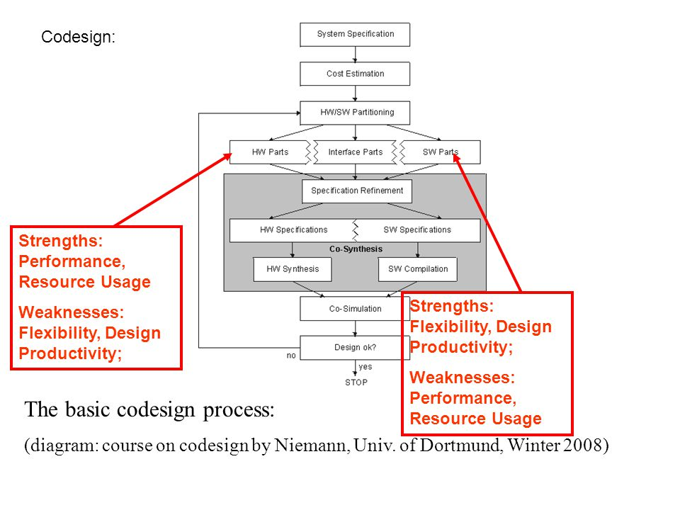The basic codesign process: (diagram: course on codesign by Niemann, Univ.