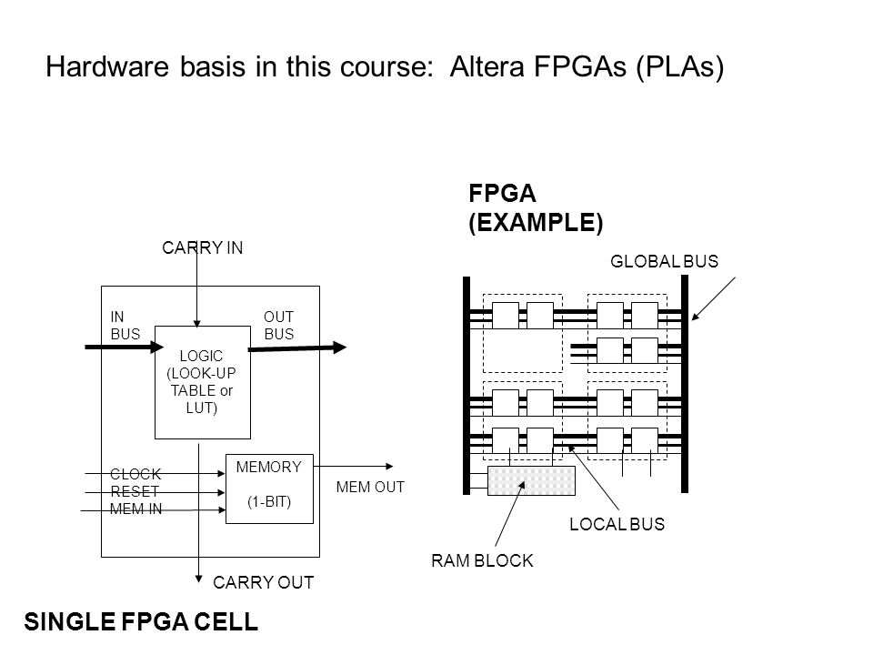 Hardware basis in this course: Altera FPGAs (PLAs) LOCAL BUS GLOBAL BUS CARRY OUT IN OUT BUS CLOCK RESET MEM IN LOGIC (LOOK-UP TABLE or LUT) MEMORY (1-BIT) CARRY IN BUS MEM OUT FPGA (EXAMPLE) SINGLE FPGA CELL RAM BLOCK