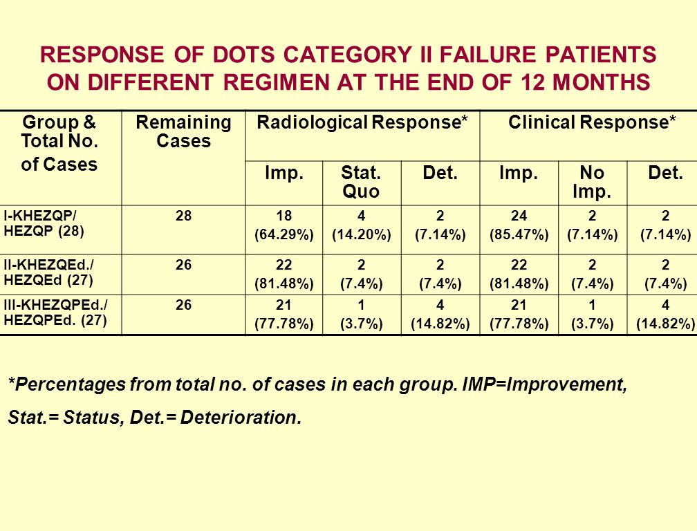 RESPONSE OF DOTS CATEGORY II FAILURE PATIENTS ON DIFFERENT REGIMEN AT THE END OF 12 MONTHS *Percentages from total no. of cases in each group. IMP=Imp