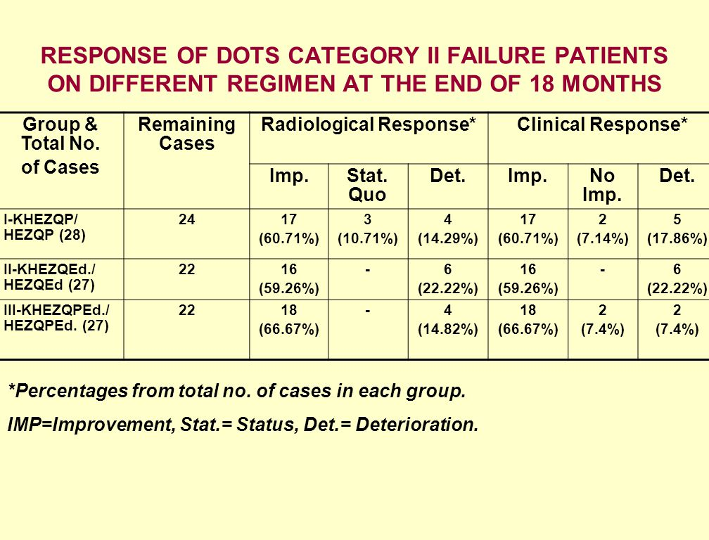 RESPONSE OF DOTS CATEGORY II FAILURE PATIENTS ON DIFFERENT REGIMEN AT THE END OF 18 MONTHS *Percentages from total no. of cases in each group. IMP=Imp