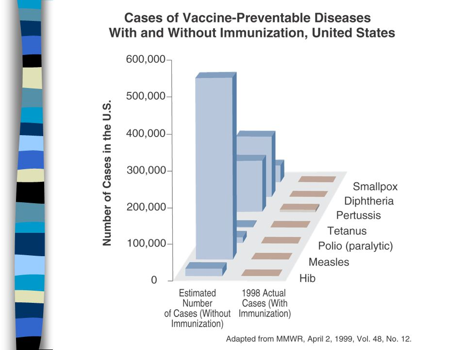 Vaccines are always improving n Vaccine prices are lower than ever before.