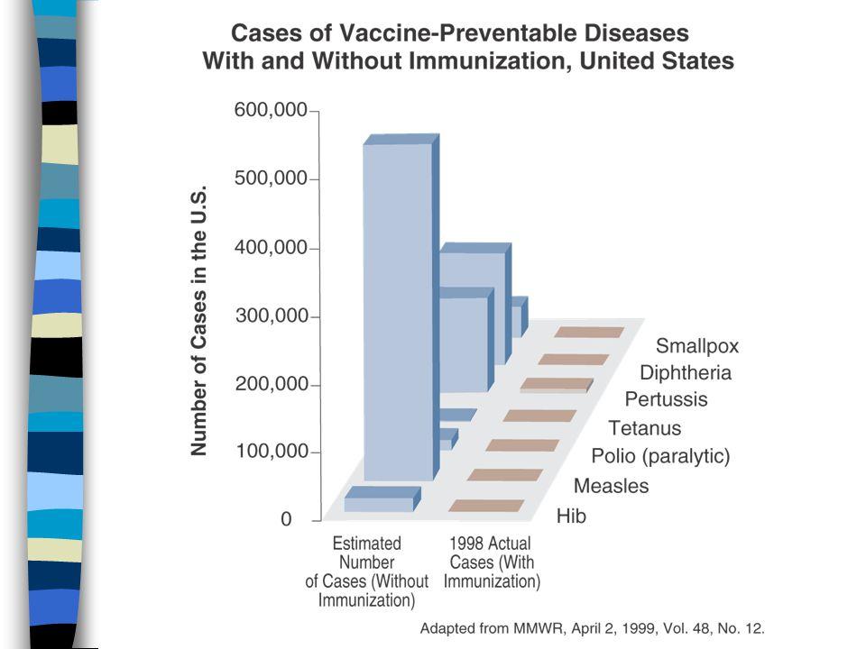 New vaccines are reaching more countries n Hepatitis B vaccine n Haemophilus influenzae type b (Hib) vaccine n Japanese encephalitis vaccine n Yellow fever vaccine n Pneumococcus vaccine n Meningococcal vaccine