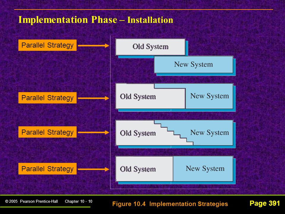 © 2005 Pearson Prentice-Hall Chapter 10 - 10 Page 391 Implementation Phase – Installation Figure 10.4 Implementation Strategies Parallel Strategy