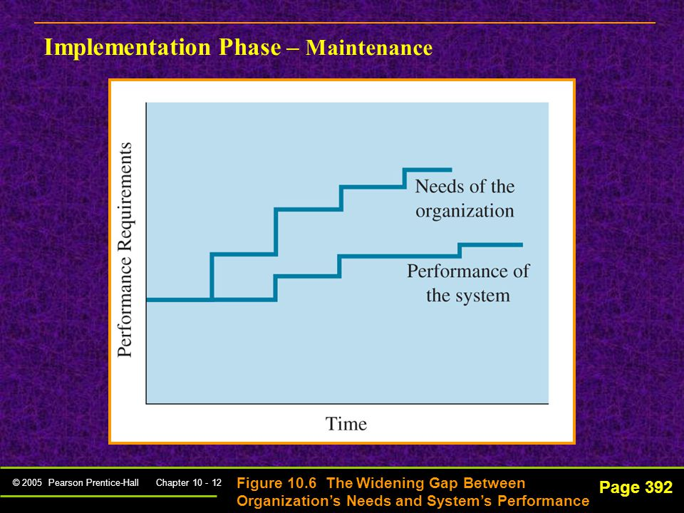 © 2005 Pearson Prentice-Hall Chapter 10 - 12 Page 392 Implementation Phase – Maintenance Figure 10.6 The Widening Gap Between Organization's Needs and System's Performance
