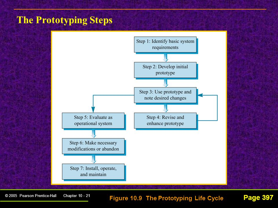 © 2005 Pearson Prentice-Hall Chapter 10 - 21 Page 397 The Prototyping Steps Figure 10.9 The Prototyping Life Cycle