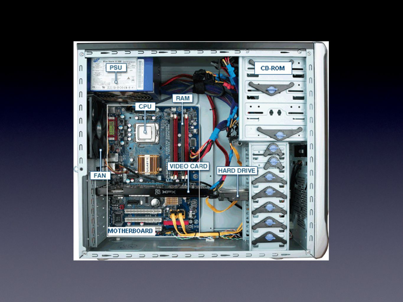 Pins are used on the bottom of the CPU to connect to the motherboard A heat sink and fan must be placed on top of the motherboard to prevent overheating