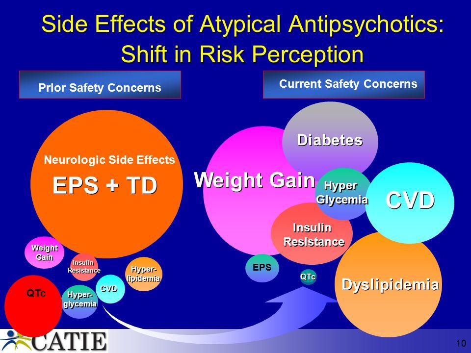 10 EPS + TD Weight Gain Insulin Resistance Insulin Resistance Hyper- glycemia Hyper- glycemia CVD Hyper- lipidemia Hyper- lipidemia Weight Gain Diabet