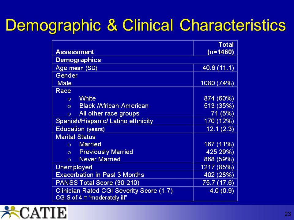 23 Demographic & Clinical Characteristics