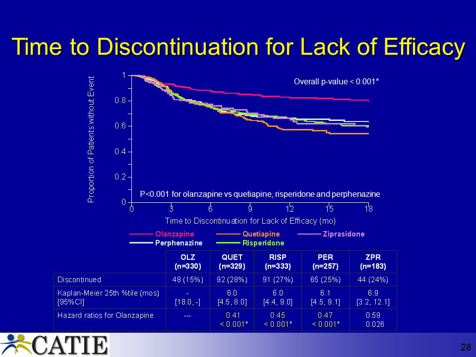 28 Time to Discontinuation for Lack of Efficacy P<0.001 for olanzapine vs quetiapine, risperidone and perphenazine Overall p-value < 0.001*